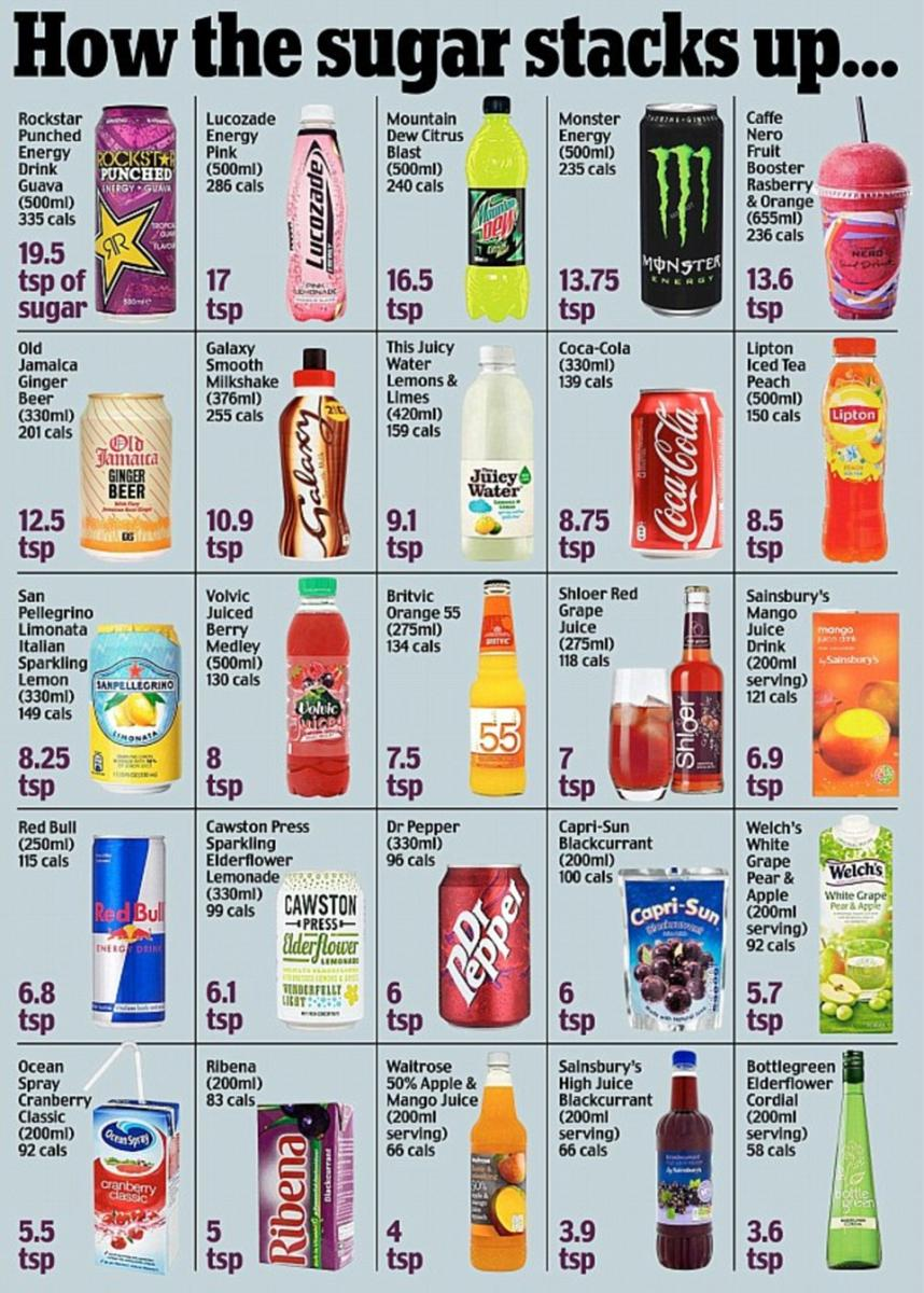 How much sugar is in your favourite drink?