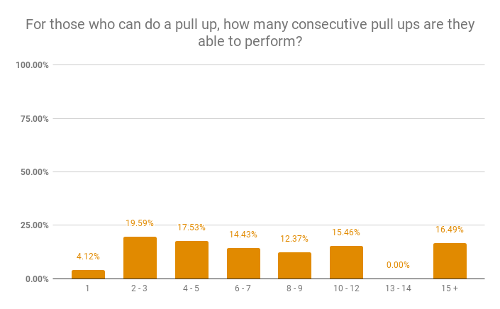 For those who can do a pull up, how many consecutive pull ups are they able to perform