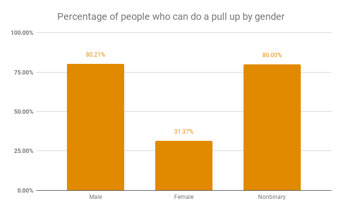 Percentage of people who can do a pull up by gender