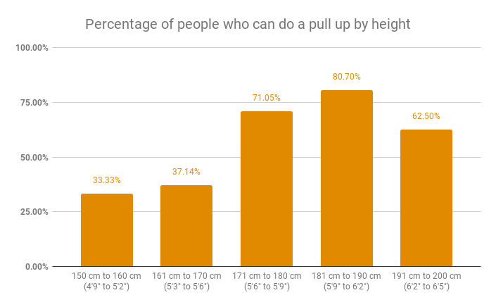 Percentage of people who can do a pull up by height
