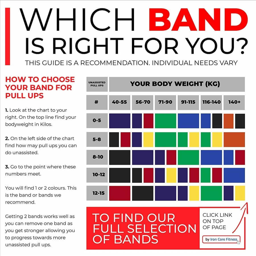 Which band is right for you? By Iron Core